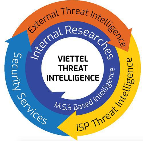 Threat Intelligence – xu hướng tất yếu đảm bảo an toàn thông tin mạng - Ảnh 2.