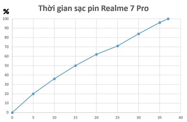 """Realme 7 Pro mở ra """"kỷ nguyên"""" sạc siêu nhanh, người dùng được ích lợi gì? - Ảnh 6."""
