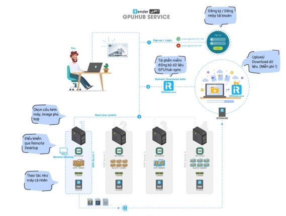iRender – Câu chuyện về một công ty công nghệ nhỏ bé với giải pháp render trong lĩnh vực đồ họa - Ảnh 2.