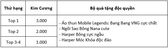 Giải Đấu Solo 1v1 - Cao Thủ Benedetta Mừng Sinh Nhật Mobile Legends: Bang Bang VNG Tròn 02 Tuổi - Ảnh 2.