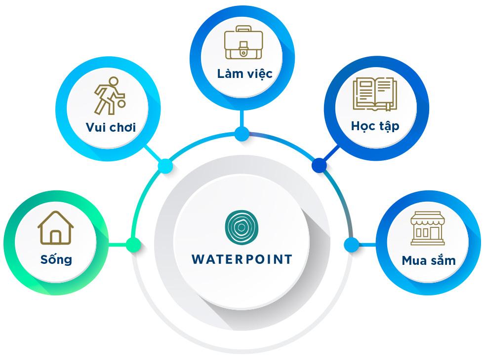 """Waterpoint – Nơi chuẩn mực quốc tế kiến tạo nên bản sắc riêng của """"Thành phố bên sông"""" - Ảnh 11."""