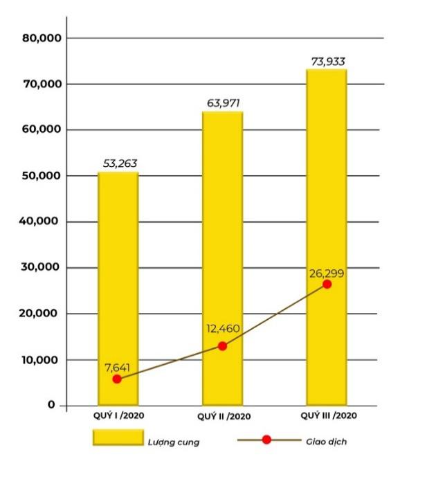 Bất động sản Việt Nam 2020 có thực sự ''bất động''? - Ảnh 1.