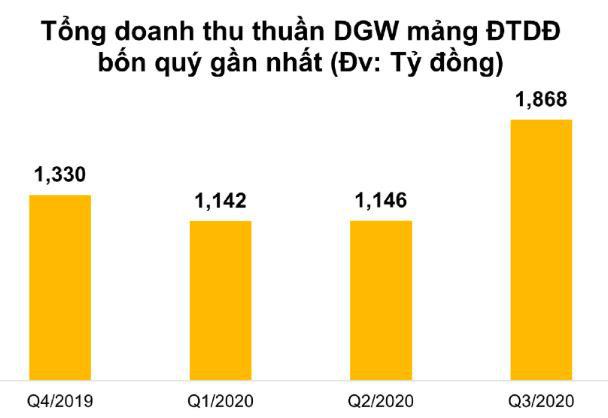 Digiworld: Xu hướng cao cấp hoá và tiềm năng dài hạn nhìn từ những nỗ lực đón đầu cơ hội mới của ngành ICT - Ảnh 2.