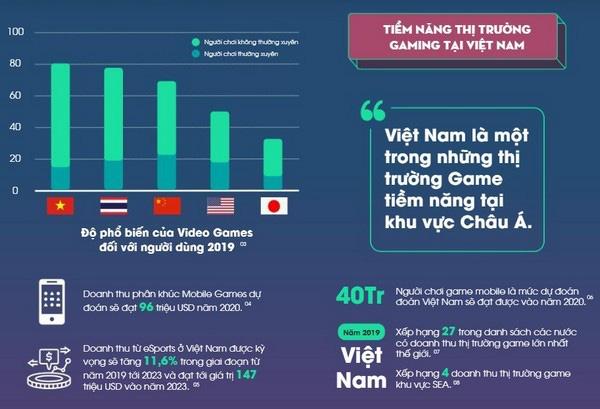 Xu hướng tài trợ game mobile lên ngôi và Liên Quân là lựa chọn tối ưu tại Việt Nam - Ảnh 4.