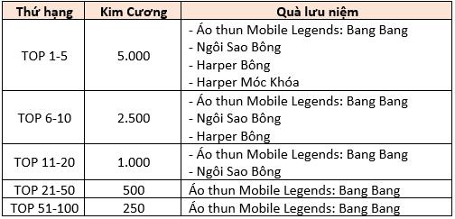 Mobile Legends: Bang Bang VNG – Bạn đã sẵn sàng để đứng TOP BXH 1v1 Arena chưa? - Ảnh 2.