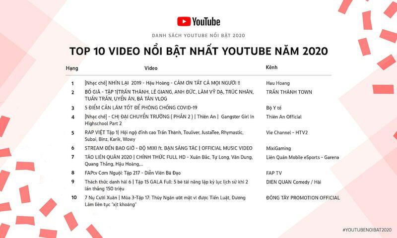 Thiên An Official - Hiện tượng mạng nằm trong top 4 Nhà sáng tạo nổi bật nhất YouTube 2020 - Ảnh 4.