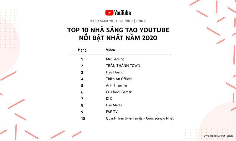 Thiên An Official - Hiện tượng mạng nằm trong top 4 Nhà sáng tạo nổi bật nhất YouTube 2020 - Ảnh 3.