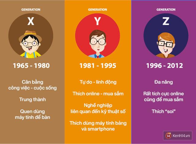 Từ ô tô tới điện thoại, các công ty đang làm thế nào chinh phục được giới trẻ - thế hệ khó chiều nhất từ trước tới nay? - Ảnh 2.