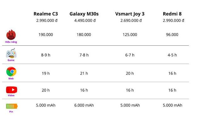 Những smartphone pin 5000 mAh ấn tượng đầu năm 2020 - Ảnh 5.