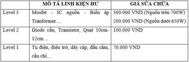 Viễn Sơn ra mắt dịch vụ sửa nguồn máy tính - Ảnh 2.