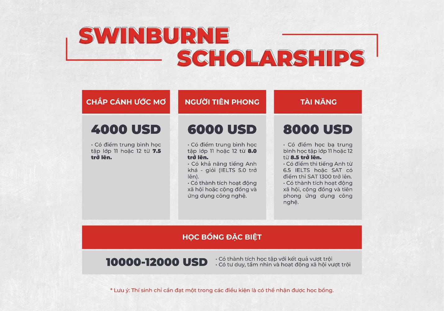 """Tại sao học bổng của Swinburne lại có tên là """"Thắp sáng tương lai""""? - Ảnh 3."""