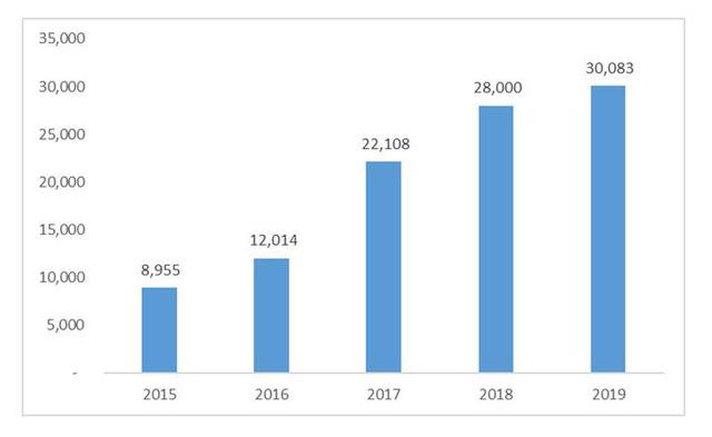 Vì sao môi giới và bán nhà của Đất Xanh tiếp tục tăng trưởng 22% trong năm 2019? - Ảnh 1.