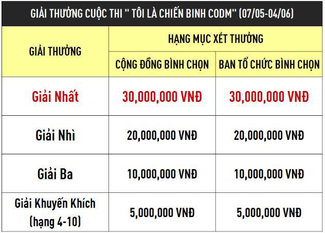 Tôi là chiến binh CODM – cuộc thi có tổng giải thưởng lên đến 200 triệu VND tiền mặt và nhiều phần quà độc đáo - Ảnh 2.