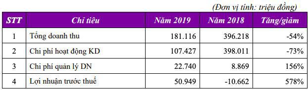 ĐHĐCĐ Tiên Phong Securities: Năm 2020 sẽ xoá sạch lỗ luỹ kế, tập trung khai thác mảng IB với tham vọng lọt Top 10 lợi nhuận vào năm 2022 - Ảnh 1.