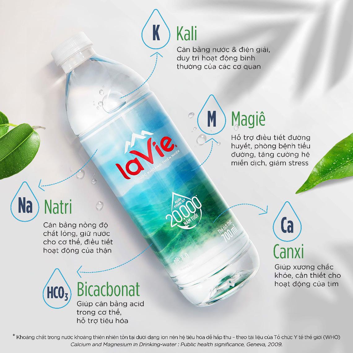 Nước khoáng không chỉ để giải khát mà còn cần thiết cho sức khỏe thế này đây! - Ảnh 2.