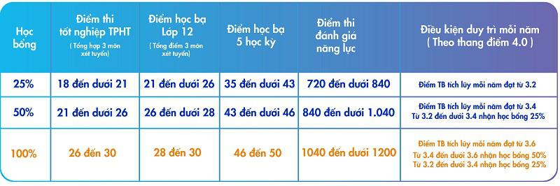 Chất xúc tác giảm áp lực thi cử: Xét tuyển học bạ trước 31/7 - Ảnh 3.