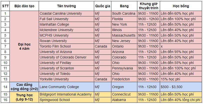 Săn 15 học bổng Mỹ và Canada năm 2021 lên đến 100% - Ảnh 2.