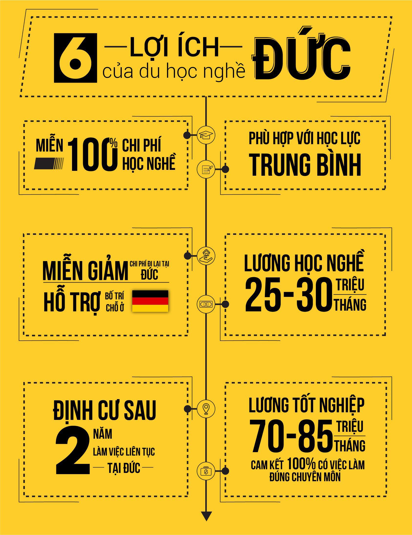 Du học nghề Đức có thật sự là cơ hội cho giới trẻ Việt? - Ảnh 2.