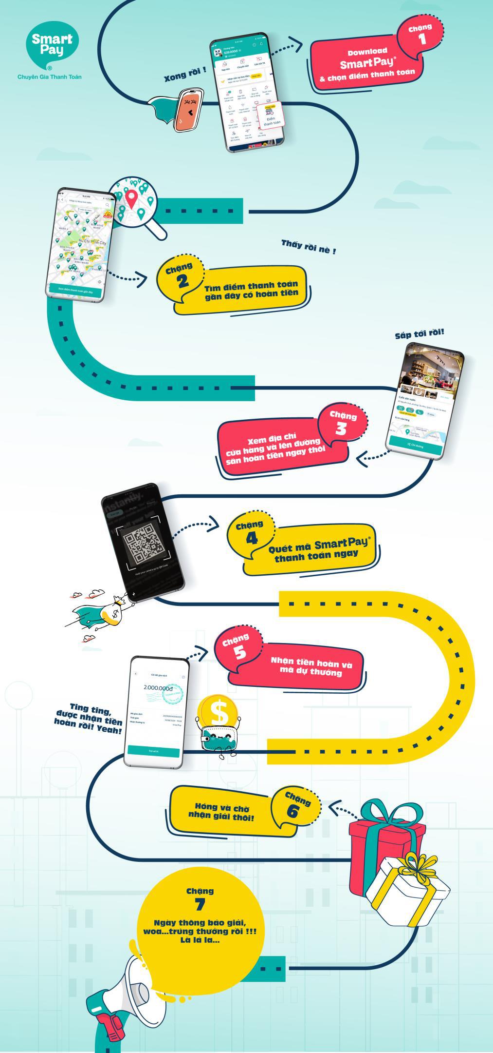 Quét mã thanh toán với SmartPay – Cơ hội nhận ngay 99 triệu đồng - Ảnh 3.