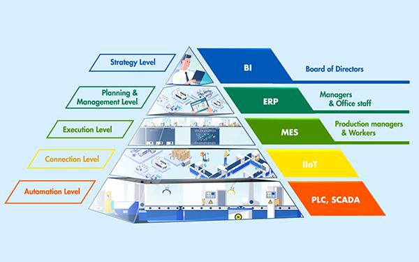 Nhà máy thông minh trong chiến lược chuyển mình của doanh nghiệp Việt - Ảnh 1.