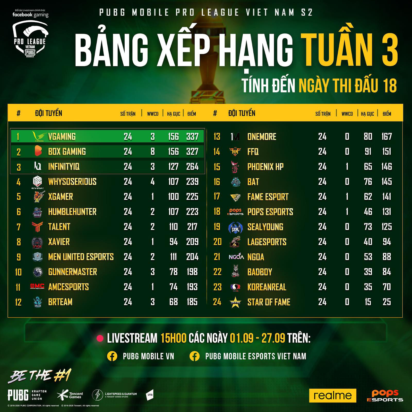 """PMPL VN S2 - Tuần 3: V Gaming xuất sắc trở thành nhà vô địch vòng Pro League, """"cựu vương"""" cũng kịp tăng tốc để chiếm lấy vị trí thứ 2 - Ảnh 2."""