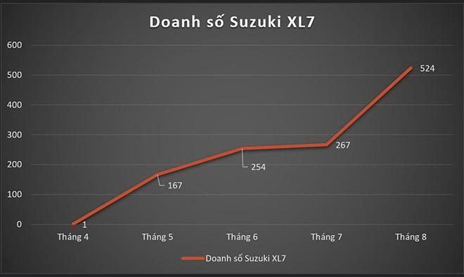 Những bệ phóng giúp Suzuki XL7 hoàn toàn mới vụt sáng tại Việt Nam - Ảnh 1.