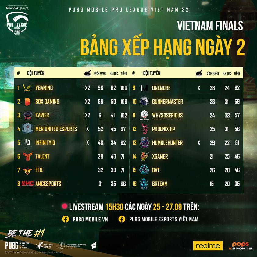 Chung kết PMPL VN S2 - Ngày 2: VGaming tiếp tục gia tăng khoảng cách với cựu vương BOX Gaming - Ảnh 1.