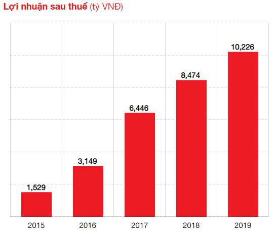 Techcombank: 27 năm đồng hành cùng khách hàng vượt trội - Ảnh 1.