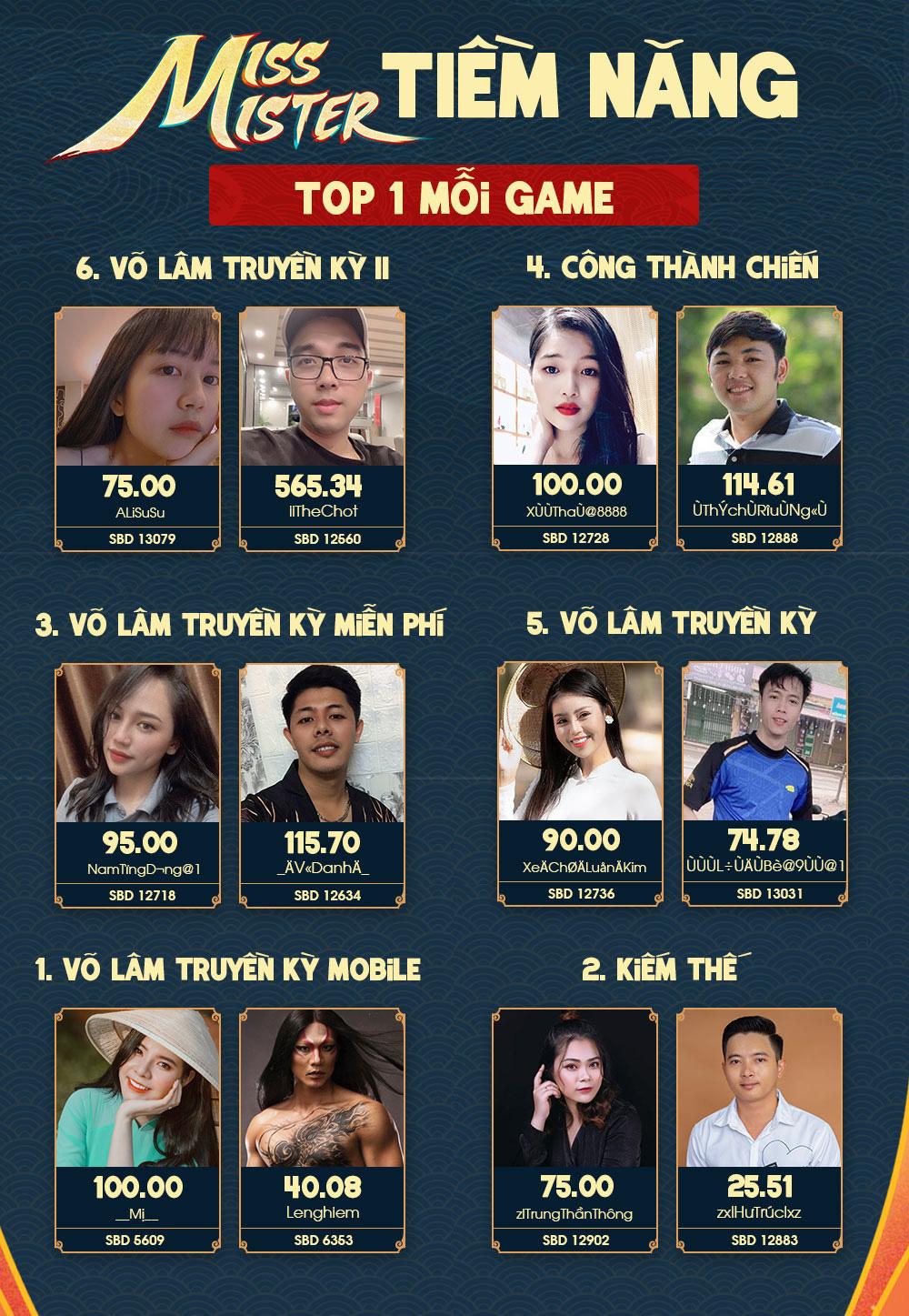 Miss & Mister VLTK 15: Hơn 9 triệu Hoa Hồng được trao gửi và gần 100.000 lượt tương tác trên kênh YouTube - Ảnh 2.