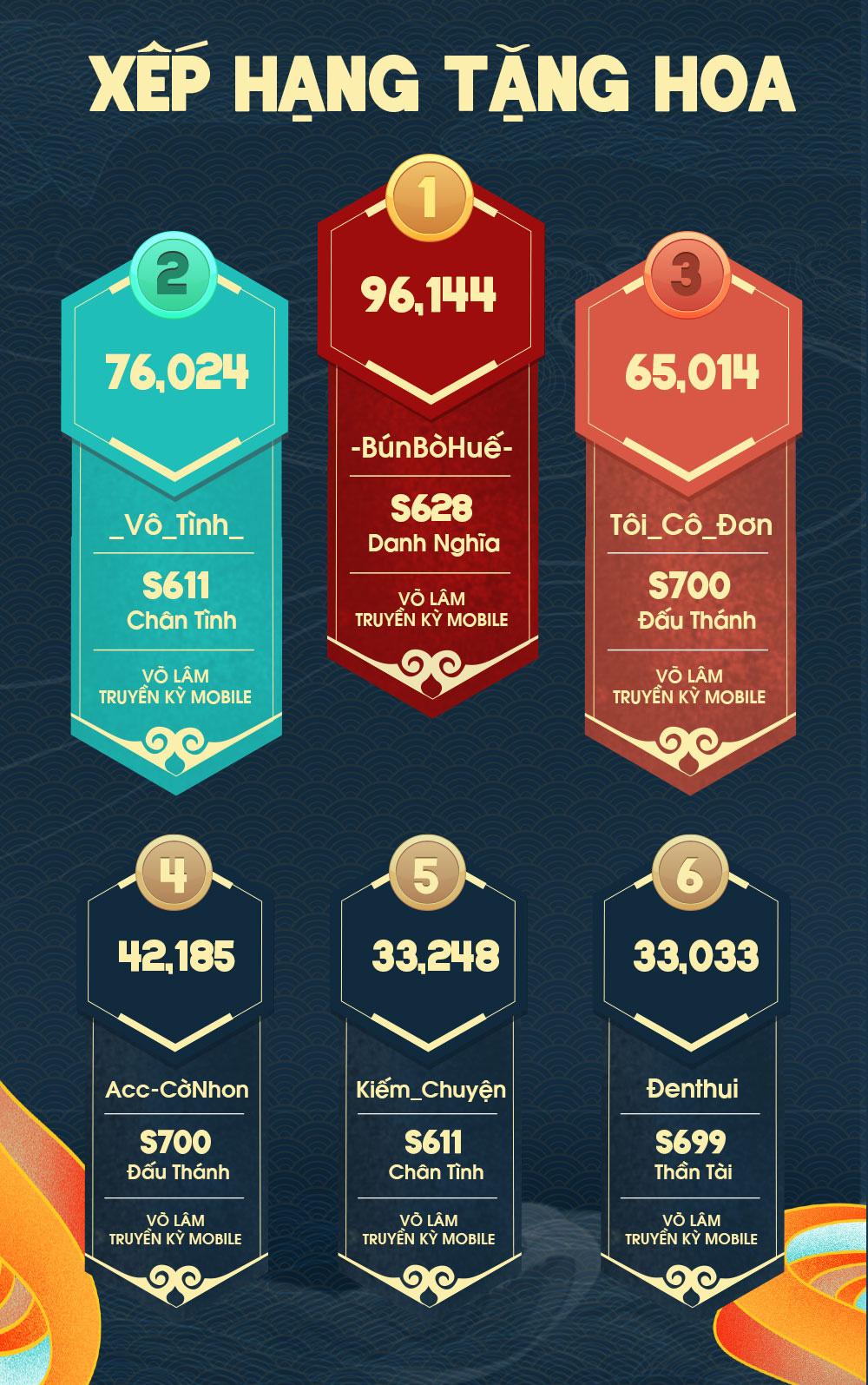 Miss & Mister VLTK 15: Hơn 9 triệu Hoa Hồng được trao gửi và gần 100.000 lượt tương tác trên kênh YouTube - Ảnh 4.