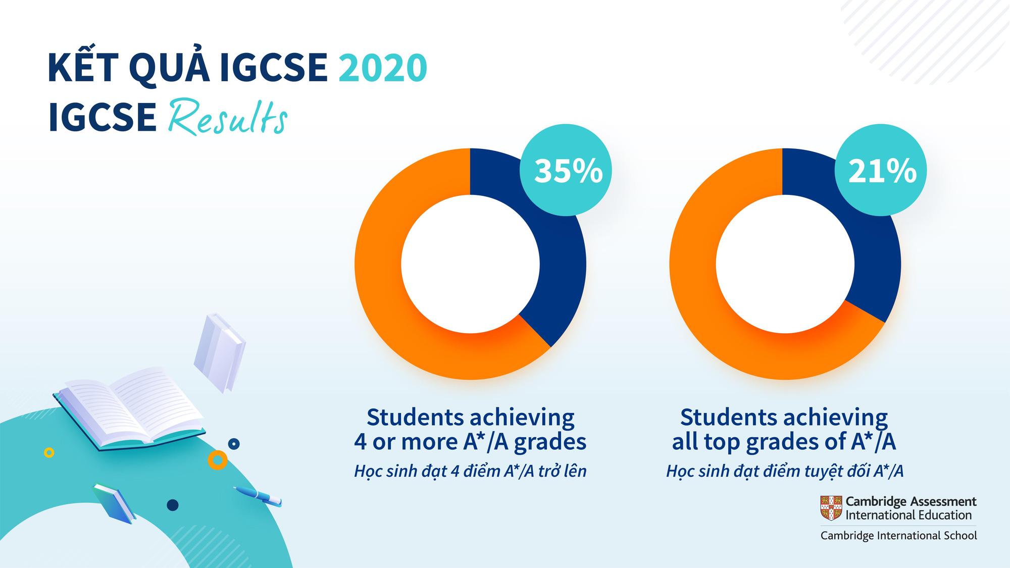 Thành tích vượt trội của học sinh trường Quốc tế Anh Việt BVIS Hà Nội trong các cuộc thi IGCSE và A Level - Ảnh 2.