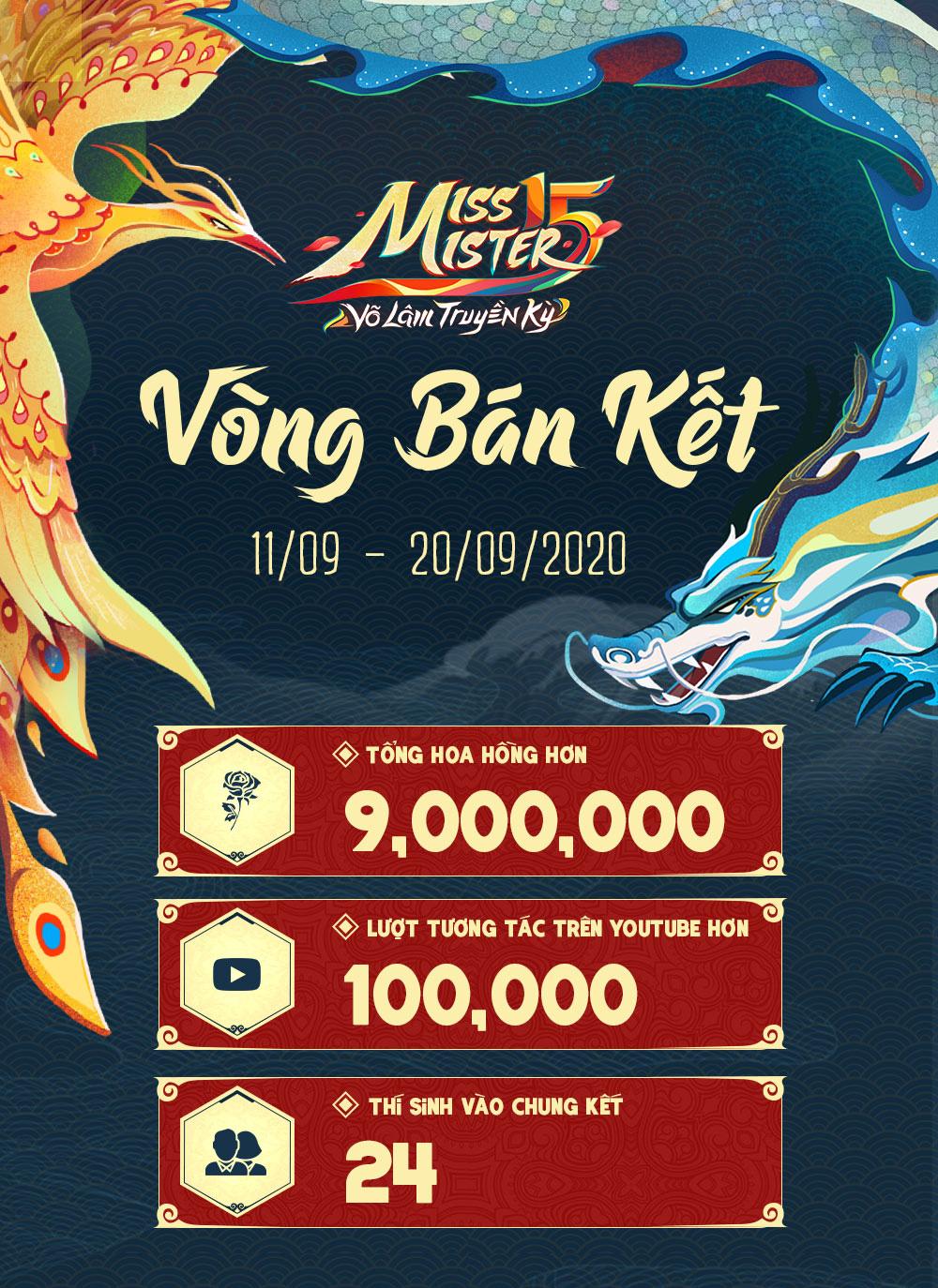Miss & Mister VLTK 15: Hơn 9 triệu Hoa Hồng được trao gửi và gần 100.000 lượt tương tác trên kênh YouTube - Ảnh 1.