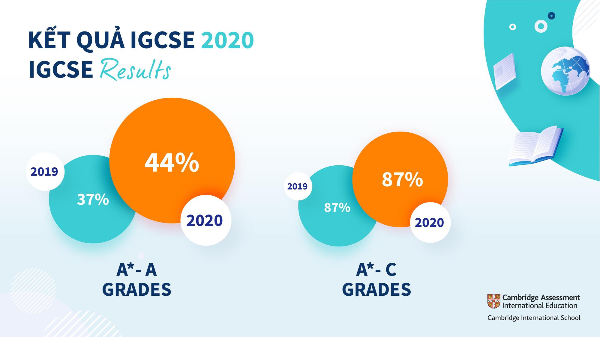 Thành tích vượt trội của học sinh trường Quốc tế Anh Việt BVIS Hà Nội trong các cuộc thi IGCSE và A Level - Ảnh 3.