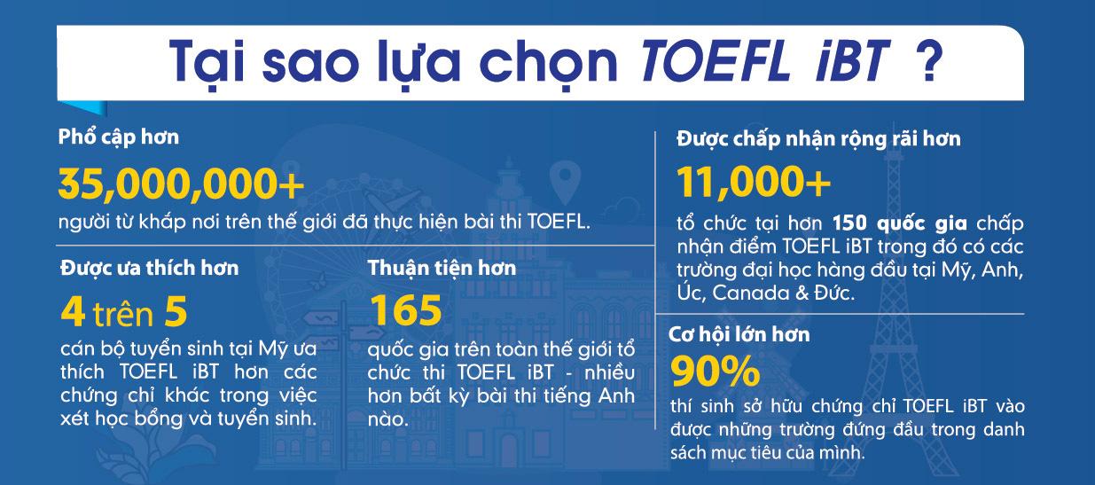 TOEFL iBT - Chìa khóa mở cửa vào các trường chất lượng cao - Ảnh 2.