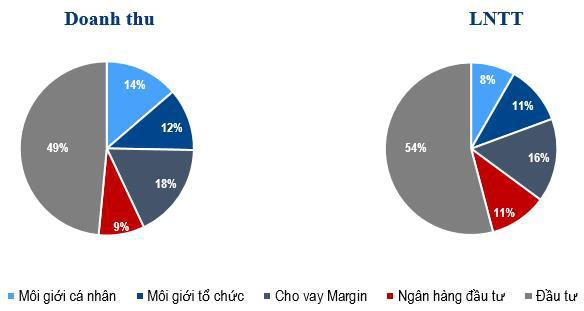 VCSC đạt lợi nhuận ấn tượng 950 tỷ đồng năm 2020, vượt 73% kế hoạch - Ảnh 2.