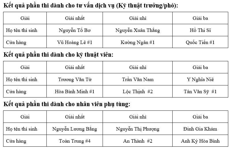 Honda Việt Nam tổ chức vòng chung kết Hội thi kỹ thuật viên dịch vụ và nhân viên phụ tùng xuất sắc 2020 - Ảnh 5.