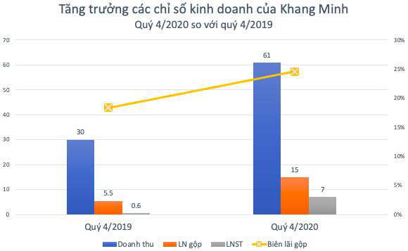 Khang Minh Group (GKM): Kỳ vọng lớn từ dòng đá ốp cao cấp thạch anh - Ảnh 1.