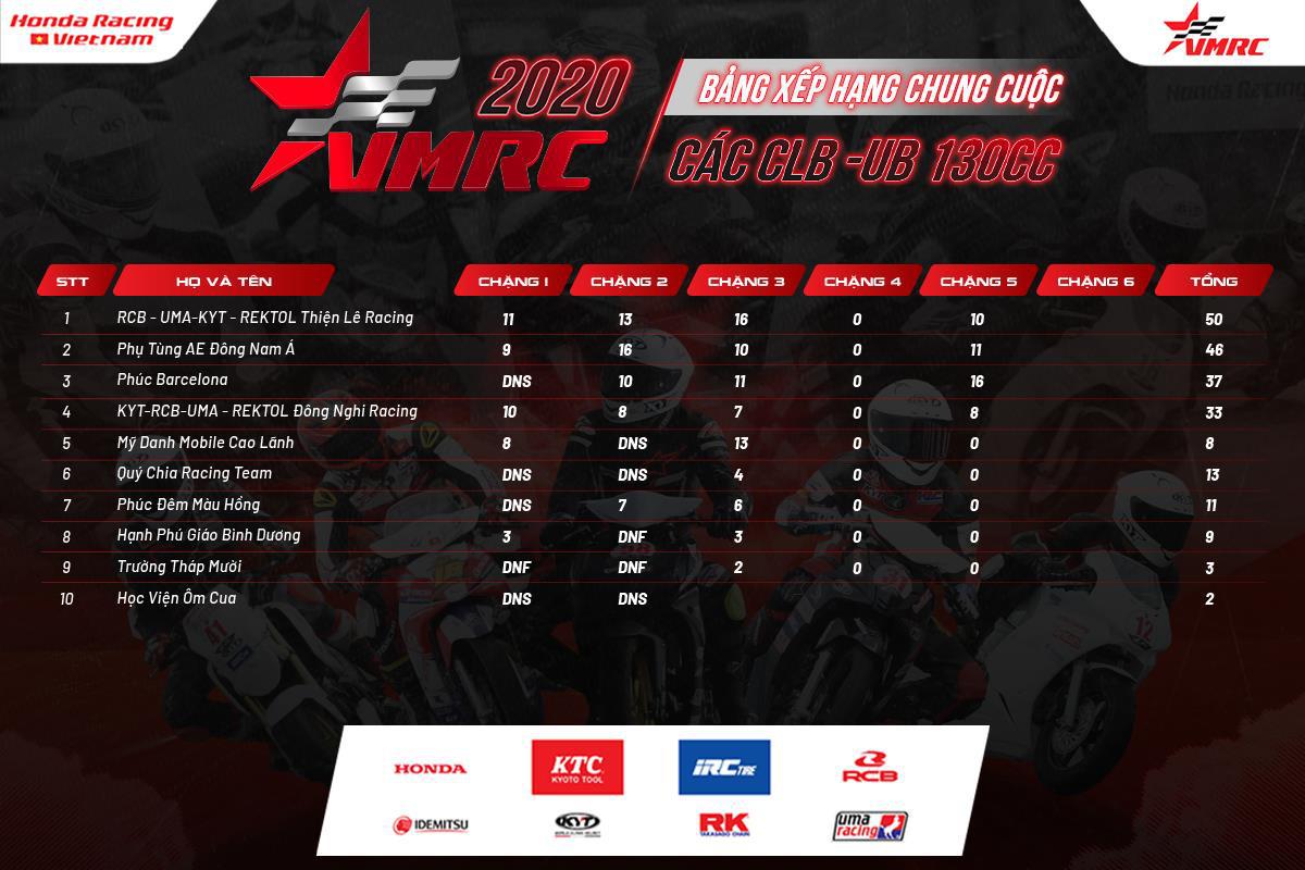 """VMRC 2020 chặng 5: """"Nan giải"""" cuộc đua đến ngôi vô địch hạng mục UB130 - Ảnh 5."""