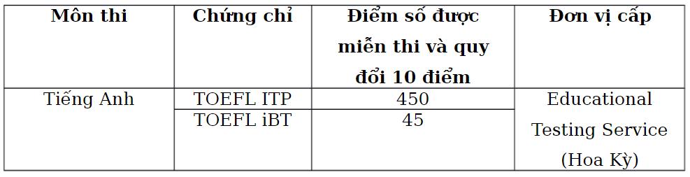 Khám phá TOEFL ITP - Tấm vé điểm 10 Tiếng Anh tốt nghiệp THPT và tuyển thẳng vào đại học top đầu Việt Nam - Ảnh 2.