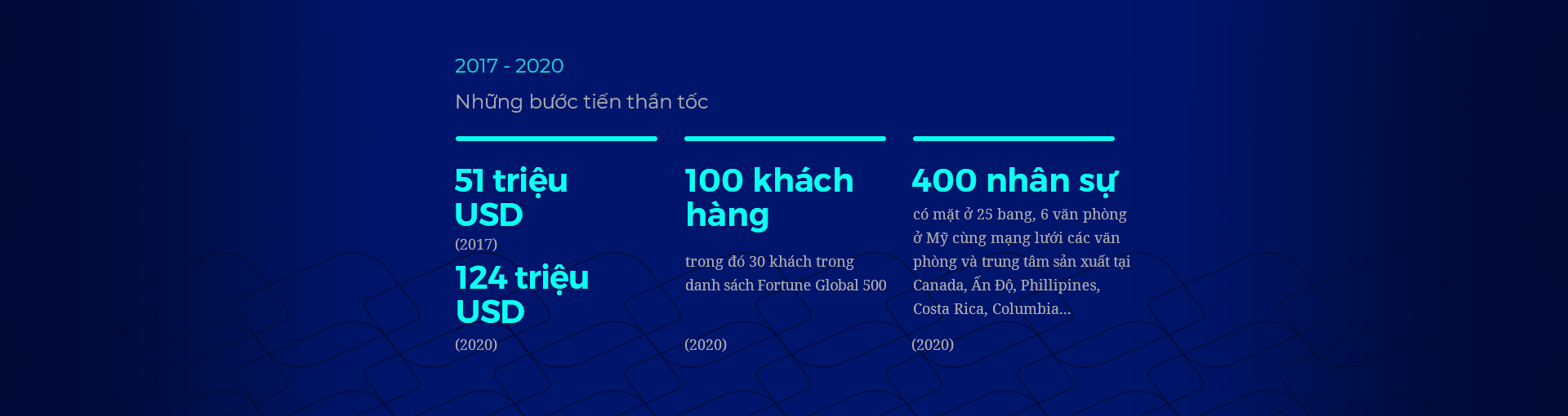 FPT America: Hành trình khẳng định trí tuệ Việt ở thủ phủ công nghệ thế giới - Ảnh 5.