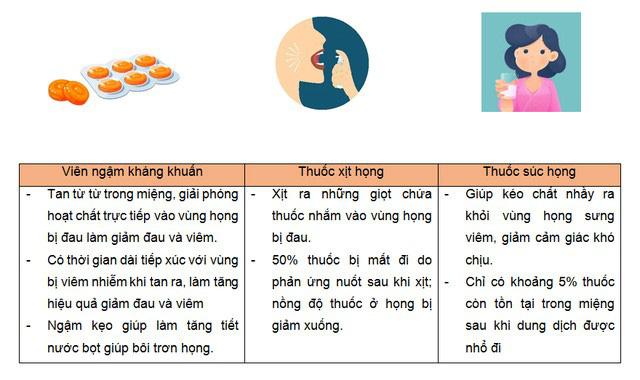Bỏ túi viên ngậm kháng khuẩn giảm ngay cơn đau họng - Ảnh 2.