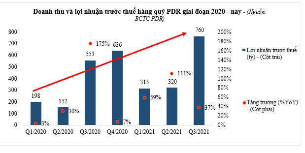 PDR dự báo hoàn thành kế hoạch cuối năm 2021 - Ảnh 1.