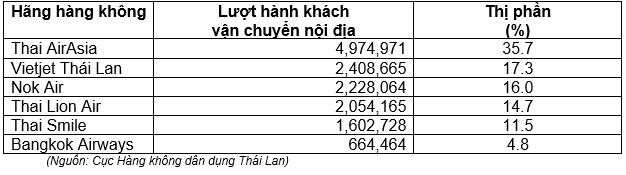 Vietjet Thái Lan đứng thứ 2 về thị phần 2020 - Ảnh 2.