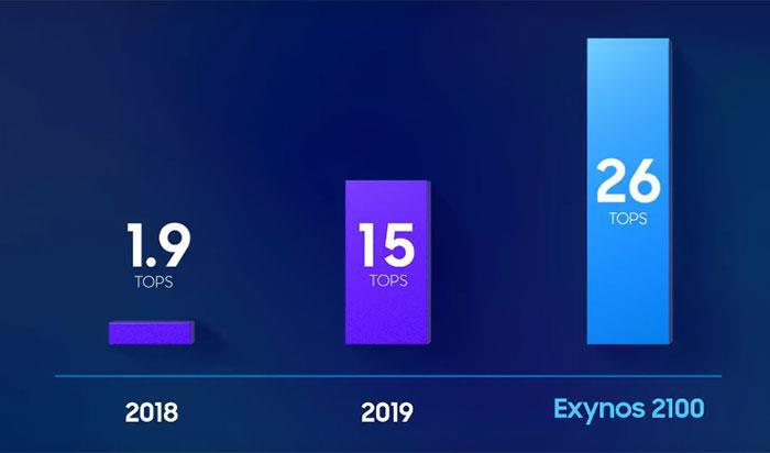 Exynos 2100 - sự cân bằng hoàn hảo cho các tác vụ tương lai - Ảnh 2.