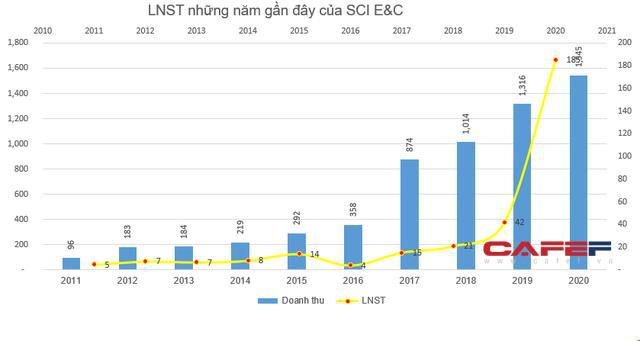 Lợi nhuận tăng gấp 4 lần, SCI E&C xin ý kiến cổ đông trả cổ tức 70% bằng tiền mặt - Ảnh 1.