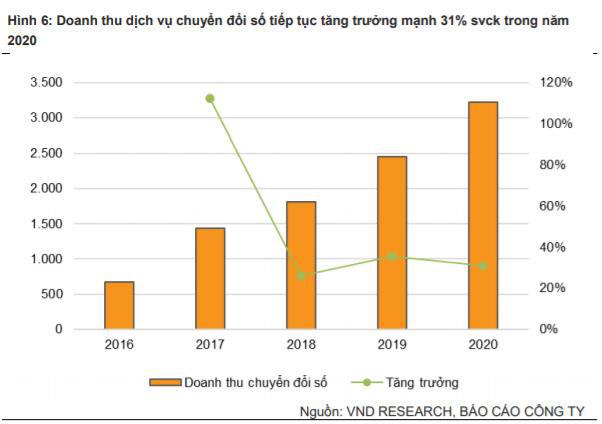 Điều gì khiến cổ phiếu FPT liên tục phá đỉnh? - Ảnh 3.