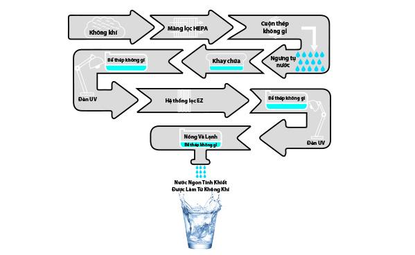 Máy tạo nước từ không khí công nghệ dẫn đầu cuộc cách mạng xanh - Ảnh 2.