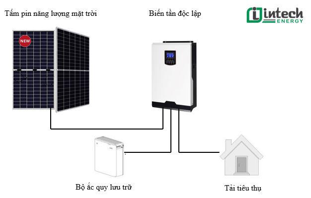 Ai nên lắp đặt điện năng lượng mặt trời sẽ mang lại hiệu quả cao? - Ảnh 5.