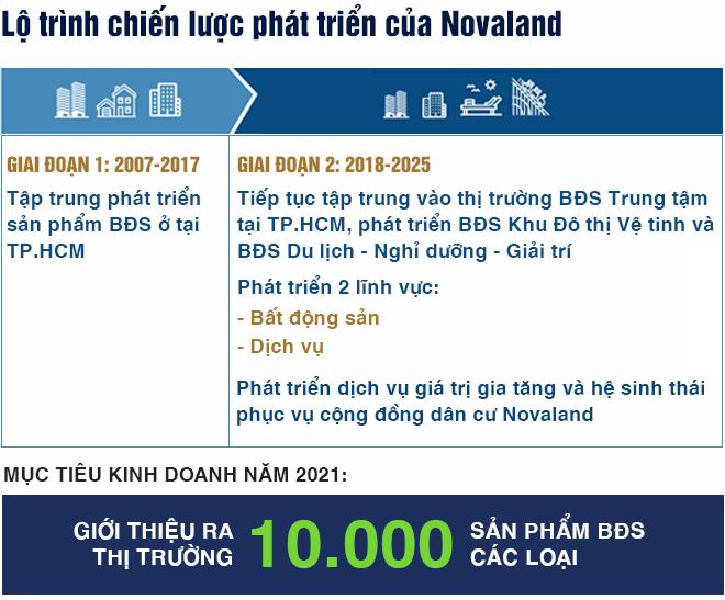 Novaland hé lộ chiến lược kinh doanh năm 2021 - Ảnh 5.