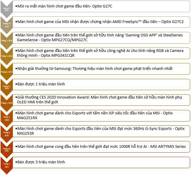Chinh phục Đỉnh cao mới- 3 Triệu màn hình chơi game bán sạch chỉ trong 3 năm - Ảnh 2.